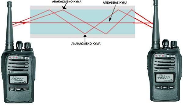 Το «σήμα» των PMR διαδίδεται όπως το φως: ευθύγραμμα, με ανακλάσεις, με διάχυση ή διάθλαση.