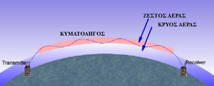 Επικοινωνία μεταξύ PMR446, μέσω τροποσφαιρικής διάδοσης